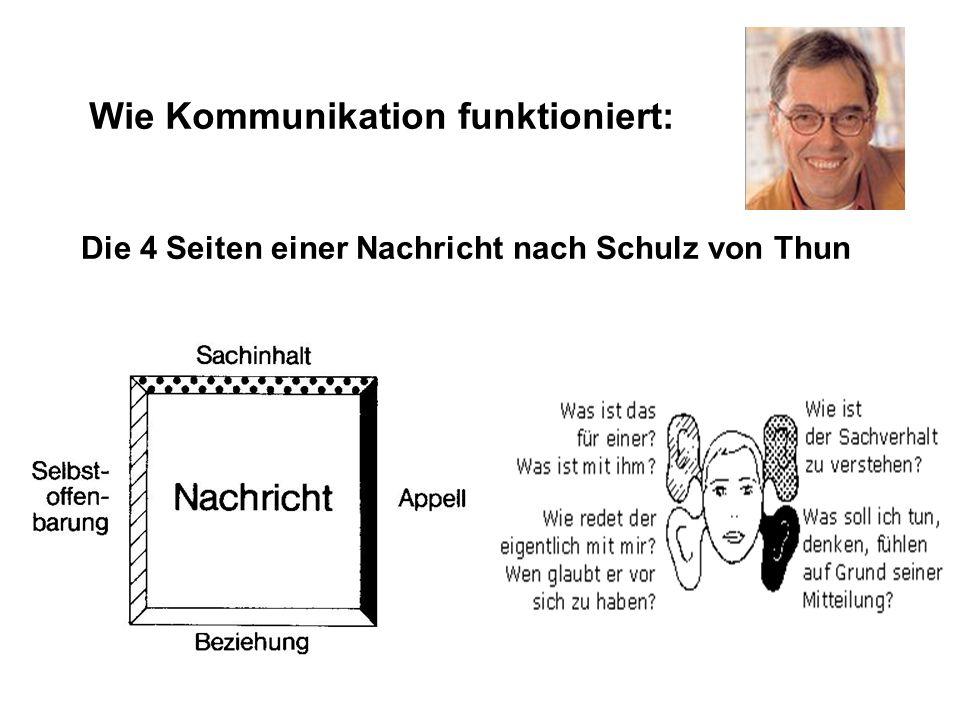 Mögliche Themenfelder: -Interkulturelle Kommunikation -Verbale und nonverbale Kommunikation -Körpersprache