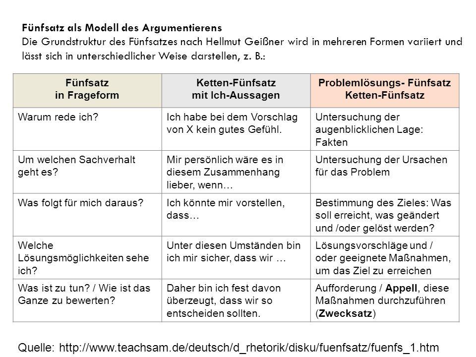 Reden lernen im Deutschunterricht im Wechselspiel von theoretischer Analyse und praktischer Übung - Gesprächsrhetorik - interkulturelle Gespräche - Ko