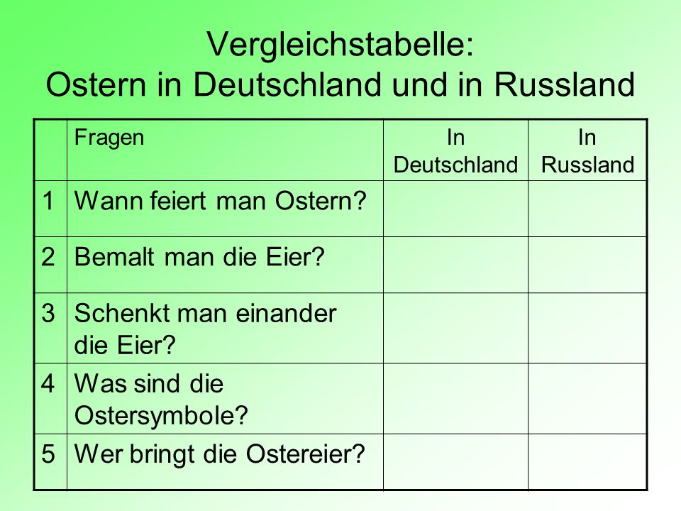 Vergleichstabelle: Ostern in Deutschland und in Russland FragenIn Deutschland In Russland 1Wann feiert man Ostern? 2Bemalt man die Eier? 3Schenkt man