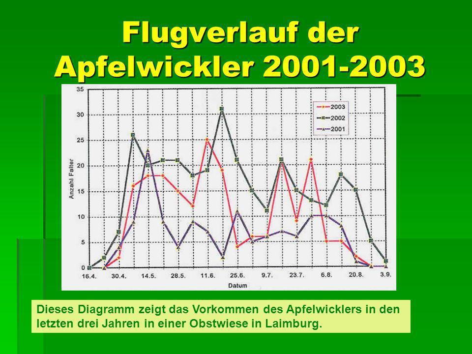 Flugverlauf der Apfelwickler 2001-2003 Dieses Diagramm zeigt das Vorkommen des Apfelwicklers in den letzten drei Jahren in einer Obstwiese in Laimburg