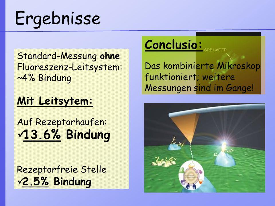 Ergebnisse Standard-Messung ohne Fluoreszenz-Leitsystem: ~4% Bindung Mit Leitsytem: Auf Rezeptorhaufen: 13.6% Bindung Rezeptorfreie Stelle 2.5% Bindun