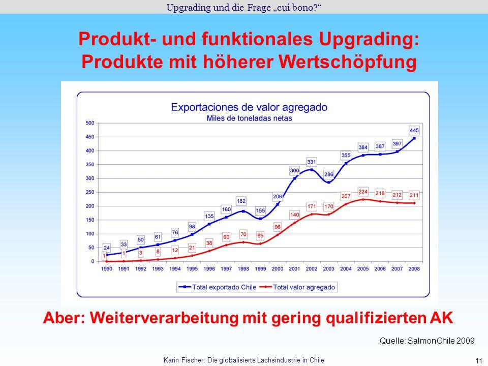 11 Produkt- und funktionales Upgrading: Produkte mit höherer Wertschöpfung Upgrading und die Frage cui bono? Karin Fischer: Die globalisierte Lachsind