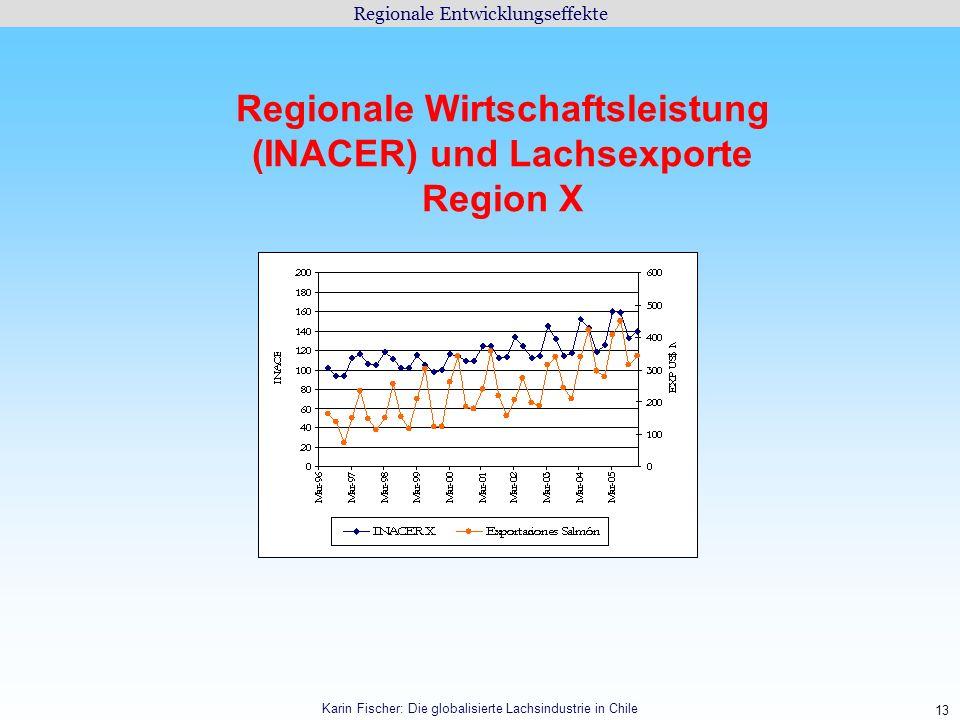 13 Regionale Entwicklungseffekte Karin Fischer: Die globalisierte Lachsindustrie in Chile Regionale Wirtschaftsleistung (INACER) und Lachsexporte Regi