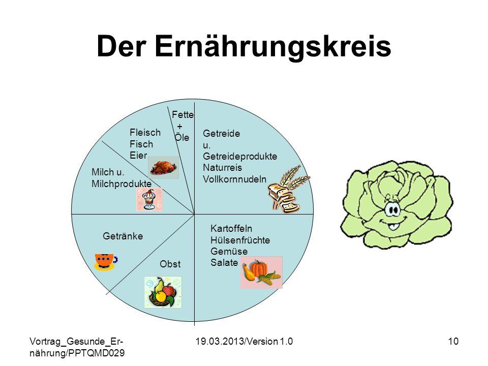 Vortrag_Gesunde_Er- nährung/PPTQMD029 19.03.2013/Version 1.010 Der Ernährungskreis Getreide u. Getreideprodukte Naturreis Vollkornnudeln Kartoffeln Hü