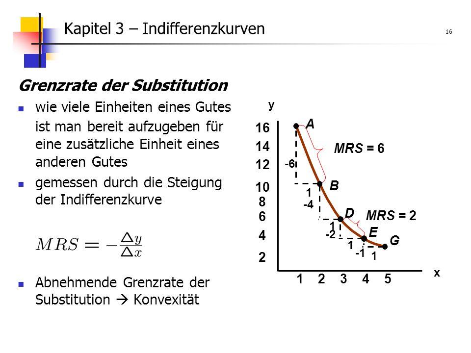 Kapitel 3 – Indifferenzkurven 16 Grenzrate der Substitution wie viele Einheiten eines Gutes ist man bereit aufzugeben für eine zusätzliche Einheit eines anderen Gutes gemessen durch die Steigung der Indifferenzkurve Abnehmende Grenzrate der Substitution Konvexität x y 2345 1 2 4 6 8 10 12 14 16 A B D E G -6 1 1 1 1 -4 -2 MRS = 6 MRS = 2