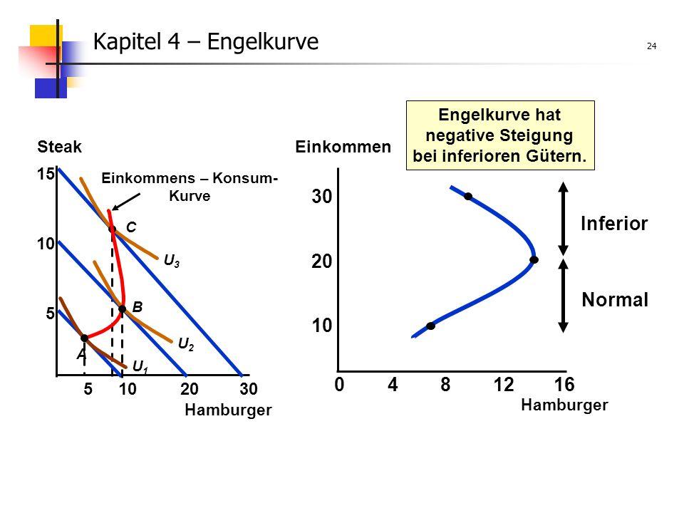 Kapitel 4 – Engelkurve 24 Hamburger Steak 15 30 U3U3 C Einkommens – Konsum- Kurve 10520 5 10 A U1U1 B U2U2 Engelkurve hat negative Steigung bei inferioren Gütern.