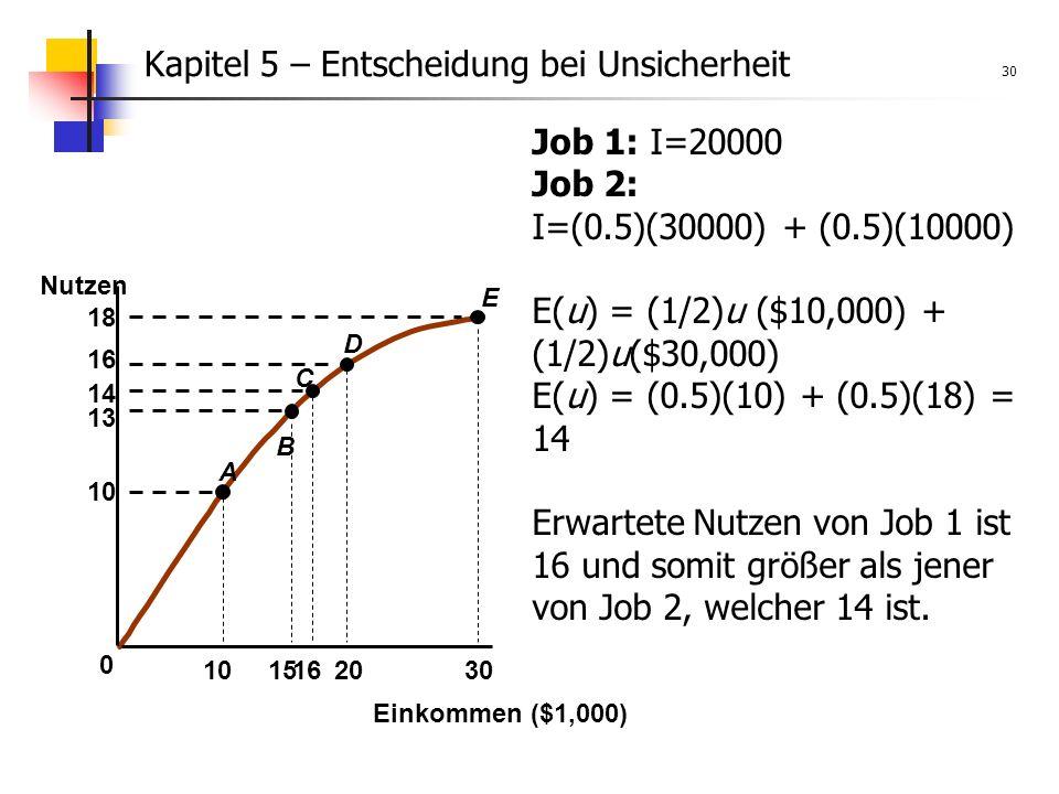 Kapitel 5 – Entscheidung bei Unsicherheit 30 E 10 1520 13 14 16 18 0 1630 A B C D Einkommen ($1,000) Nutzen Job 1: I=20000 Job 2: I=(0.5)(30000) + (0.5)(10000) E(u) = (1/2)u ($10,000) + (1/2)u($30,000) E(u) = (0.5)(10) + (0.5)(18) = 14 Erwartete Nutzen von Job 1 ist 16 und somit größer als jener von Job 2, welcher 14 ist.
