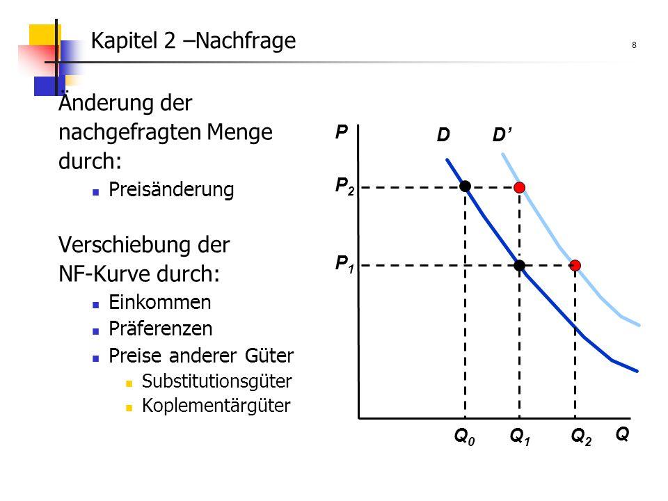 Kapitel 2 –Nachfrage 8 Änderung der nachgefragten Menge durch: Preisänderung Verschiebung der NF-Kurve durch: Einkommen Präferenzen Preise anderer Güter Substitutionsgüter Koplementärgüter D P Q Q1Q1 P2P2 Q0Q0 P1P1 D Q2Q2
