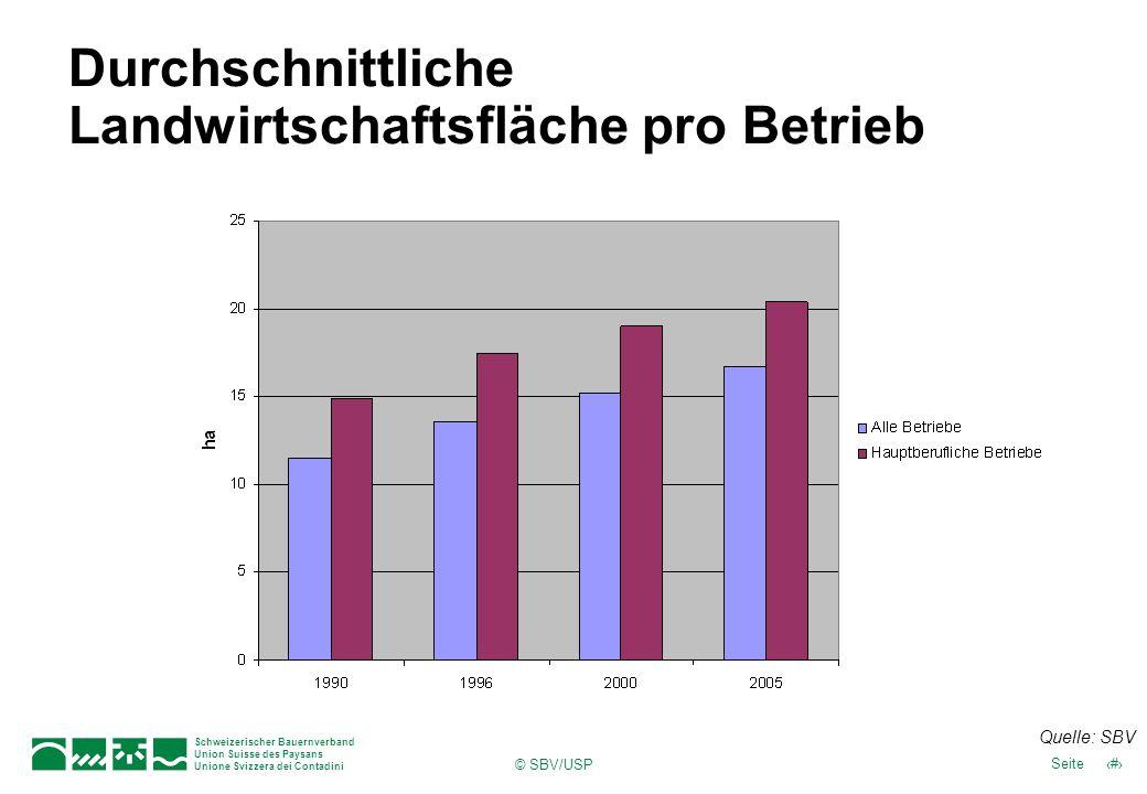 Schweizerischer Bauernverband Union Suisse des Paysans Unione Svizzera dei Contadini 10Seite © SBV/USP Durchschnittliche Landwirtschaftsfläche pro Betrieb Quelle: SBV