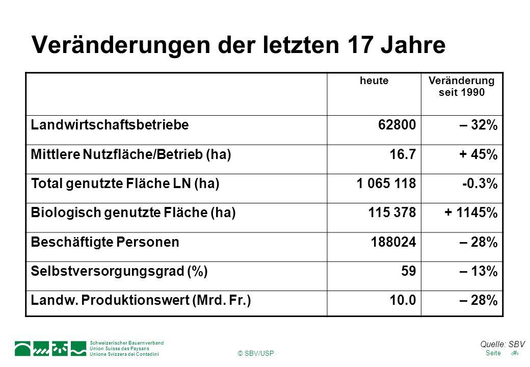 Schweizerischer Bauernverband Union Suisse des Paysans Unione Svizzera dei Contadini 37Seite © SBV/USP Veränderungen der letzten 17 Jahre heuteVeränderung seit 1990 Landwirtschaftsbetriebe62800– 32% Mittlere Nutzfläche/Betrieb (ha)16.7+ 45% Total genutzte Fläche LN (ha)1 065 118-0.3% Biologisch genutzte Fläche (ha)115 378+ 1145% Beschäftigte Personen188024– 28% Selbstversorgungsgrad (%)59– 13% Landw.