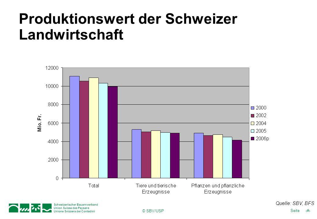 Schweizerischer Bauernverband Union Suisse des Paysans Unione Svizzera dei Contadini 4Seite © SBV/USP Produktionswert der Schweizer Landwirtschaft Quelle: SBV, BFS