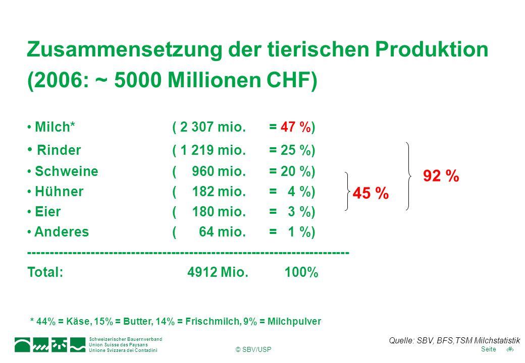 Schweizerischer Bauernverband Union Suisse des Paysans Unione Svizzera dei Contadini 6Seite © SBV/USP Zusammensetzung der tierischen Produktion (2006: ~ 5000 Millionen CHF) Milch*( 2 307 mio.
