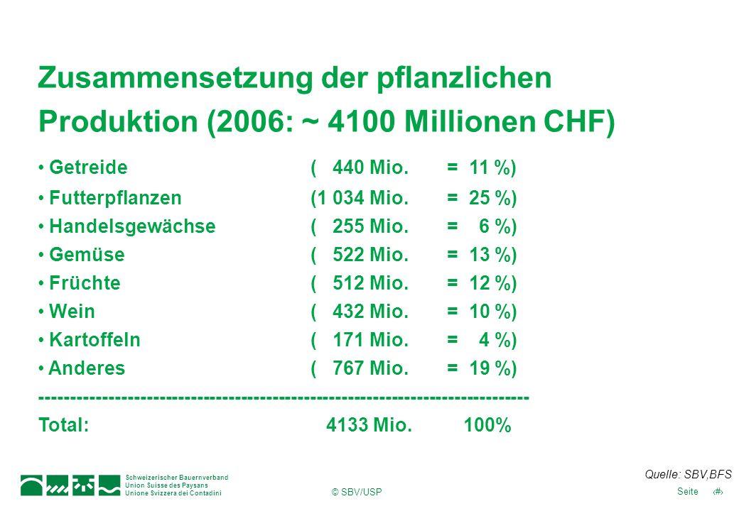 Schweizerischer Bauernverband Union Suisse des Paysans Unione Svizzera dei Contadini 28Seite © SBV/USP Einkommen und Verbrauch Quelle: BLW Agrarbericht 2007, ART