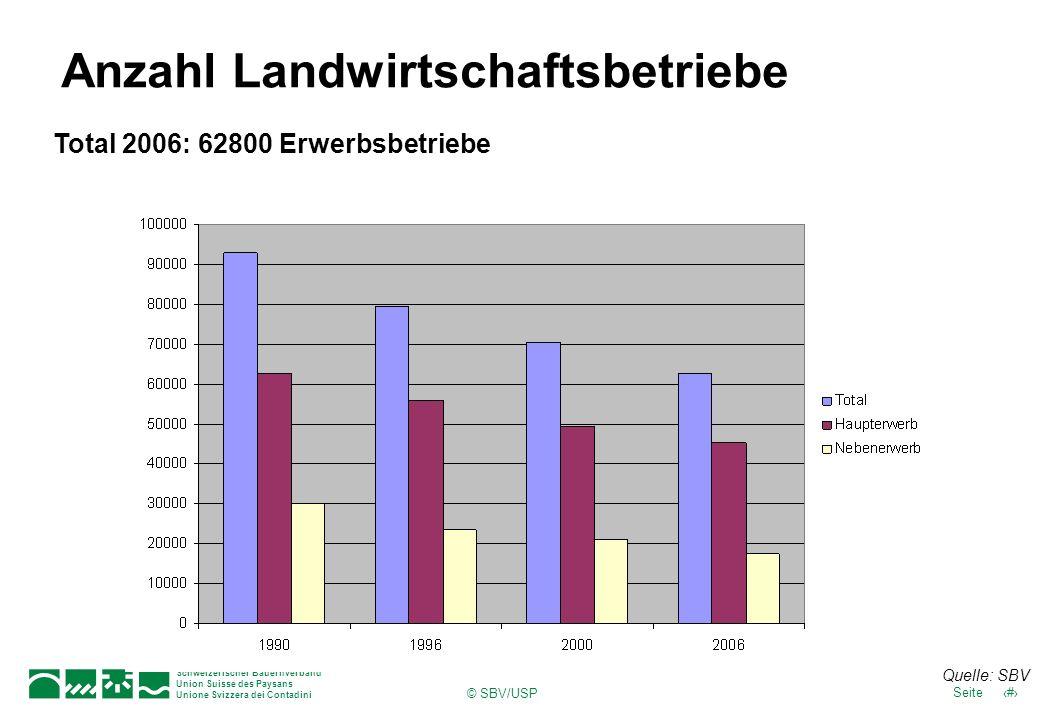 Schweizerischer Bauernverband Union Suisse des Paysans Unione Svizzera dei Contadini 8Seite © SBV/USP Anzahl Landwirtschaftsbetriebe Total 2006: 62800 Erwerbsbetriebe Quelle: SBV