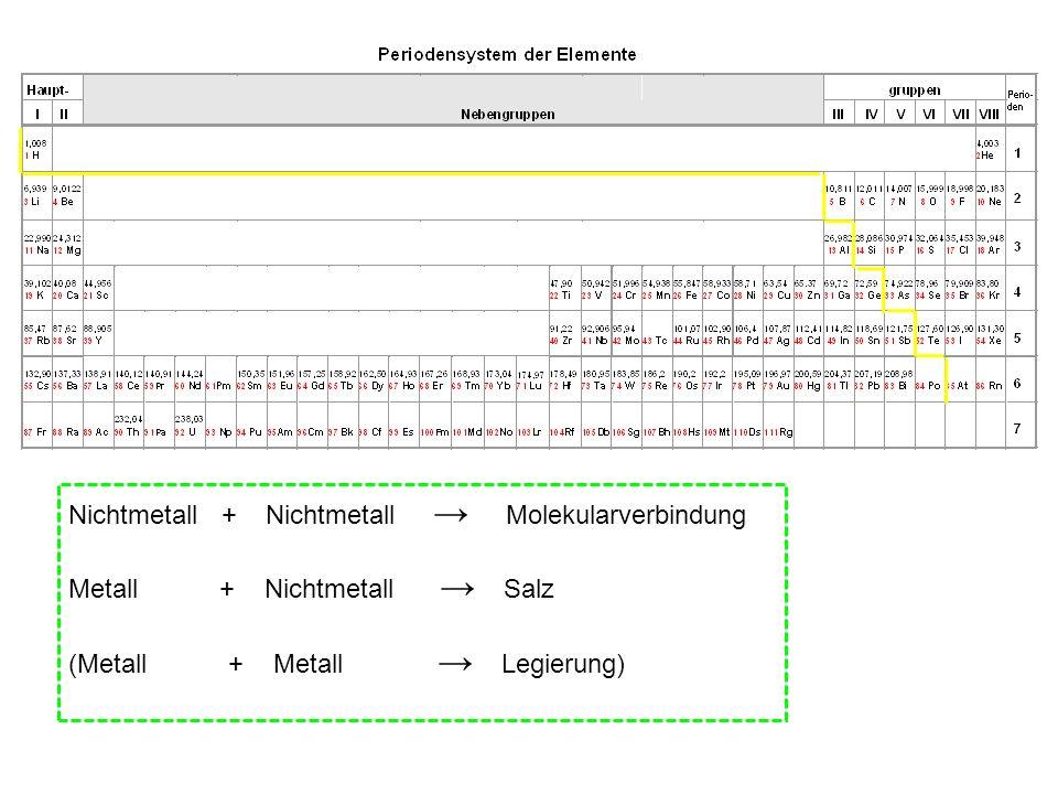 Nichtmetall + Nichtmetall Molekularverbindung Metall + Nichtmetall Salz (Metall + Metall Legierung)