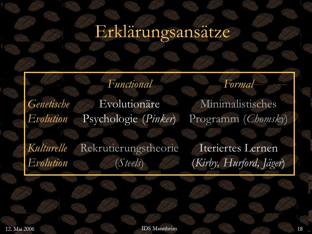 12. Mai 2006 IDS Mannheim 18 Erklärungsansätze FunctionalFormal Genetische Evolution Evolutionäre Psychologie (Pinker) Minimalistisches Programm (Chom