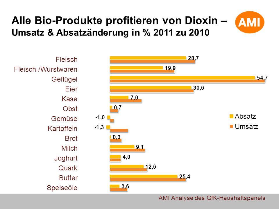 Alle Bio-Produkte profitieren von Dioxin – Umsatz & Absatzänderung in % 2011 zu 2010 AMI Analyse des GfK-Haushaltspanels