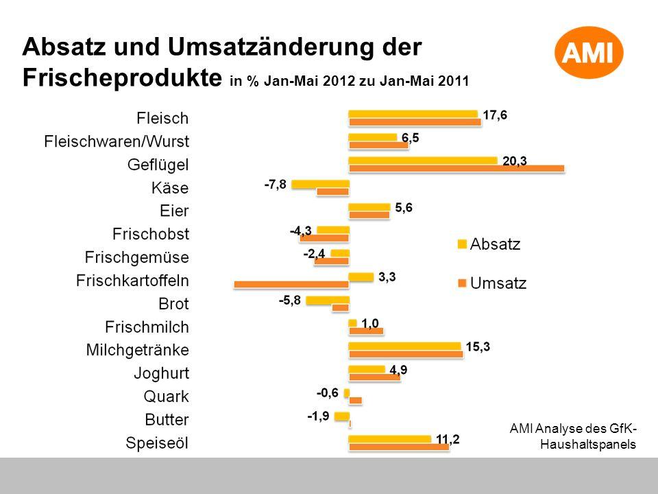Absatz und Umsatzänderung der Frischeprodukte in % Jan-Mai 2012 zu Jan-Mai 2011 AMI Analyse des GfK- Haushaltspanels