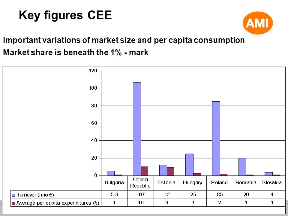 Key figures CEE Important variations of market size and per capita consumption Market share is beneath the 1% - mark 14