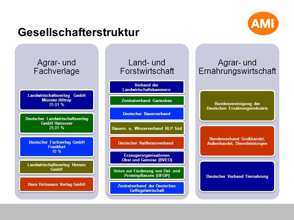 Gesellschafterstruktur Agrar- und Fachverlage Landwirtschaftsverlag GmbH Münster-Hiltrup 25,01 % Deutscher Landwirtschaftsverlag GmbH Hannover 25,01 %
