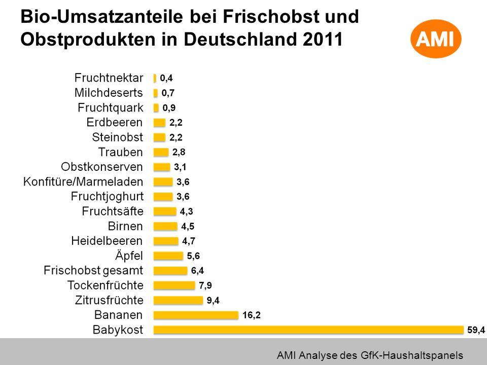 Bio-Umsatzanteile bei Frischobst und Obstprodukten in Deutschland 2011 AMI Analyse des GfK-Haushaltspanels