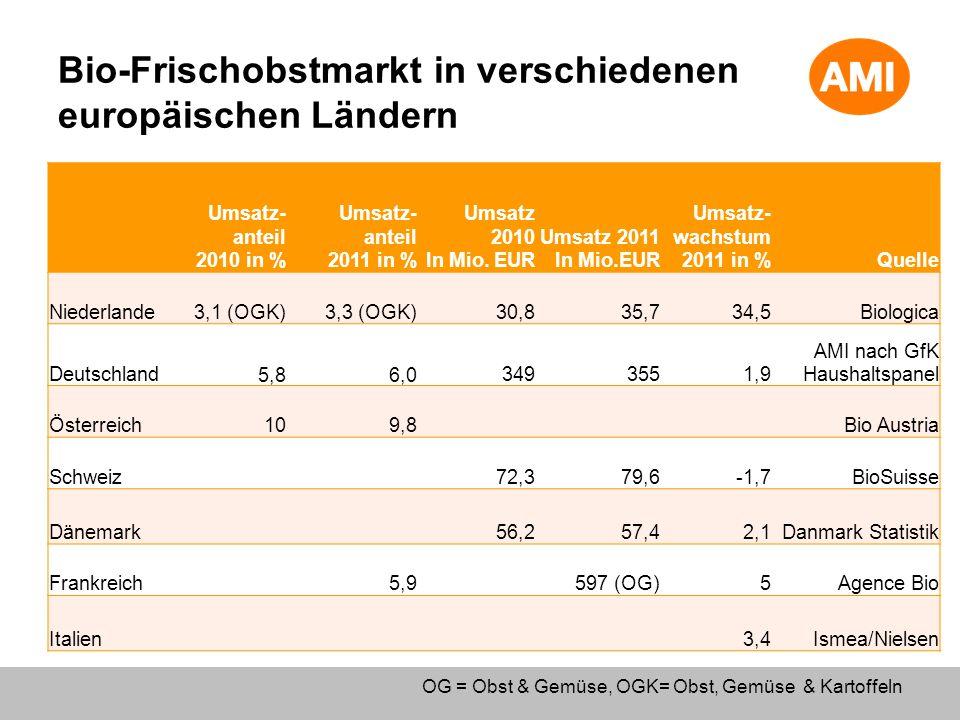 Bio-Frischobstmarkt in verschiedenen europäischen Ländern Umsatz- anteil 2010 in % Umsatz- anteil 2011 in % Umsatz 2010 In Mio. EUR Umsatz 2011 In Mio