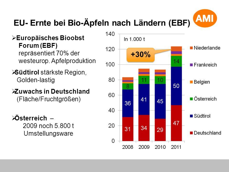EU- Ernte bei Bio-Äpfeln nach Ländern (EBF) Europäisches Bioobst Forum (EBF) repräsentiert 70% der westeurop. Apfelproduktion Südtirol stärkste Region