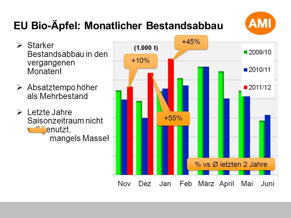 EU Bio-Äpfel: Monatlicher Bestandsabbau Starker Bestandsabbau in den vergangenen Monaten! Absatztempo höher als Mehrbestand Letzte Jahre Saisonzeitrau