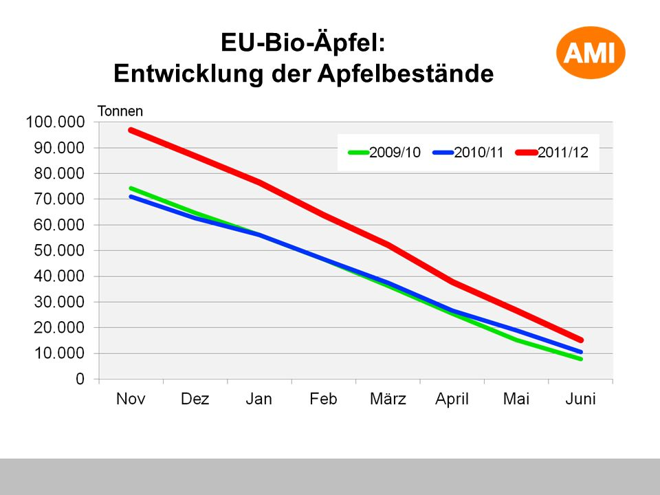 EU-Bio-Äpfel: Entwicklung der Apfelbestände