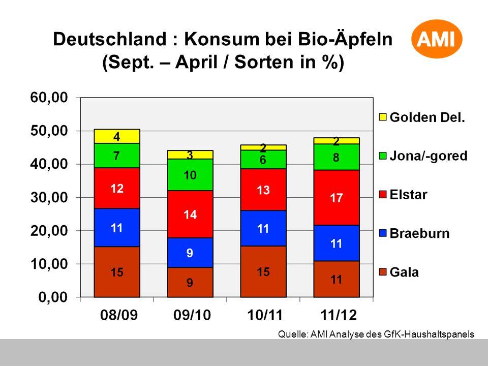 Deutschland : Konsum bei Bio-Äpfeln (Sept. – April / Sorten in %) Quelle: AMI Analyse des GfK-Haushaltspanels