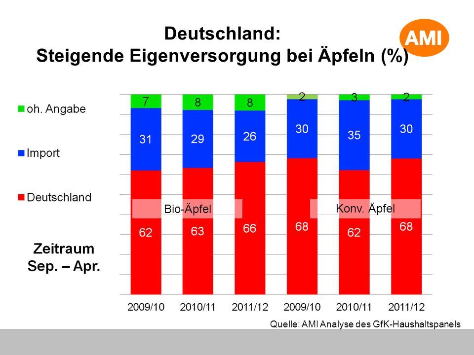 Deutschland: Steigende Eigenversorgung bei Äpfeln (%) Bio-Äpfel Konv. Äpfel Quelle: AMI Analyse des GfK-Haushaltspanels