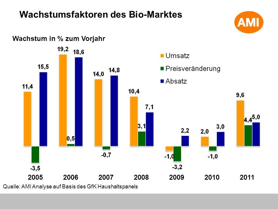 Wachstumsfaktoren des Bio-Marktes Wachstum in % zum Vorjahr Quelle: AMI Analyse auf Basis des GfK Haushaltspanels 2005200620072008200920102011