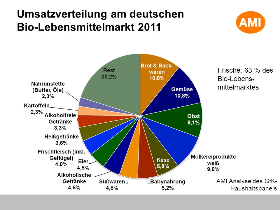 Umsatzverteilung am deutschen Bio-Lebensmittelmarkt 2011 AMI Analyse des GfK-Haushaltspanels Frische: 63 % des Bio-Lebens- mittelmarktes
