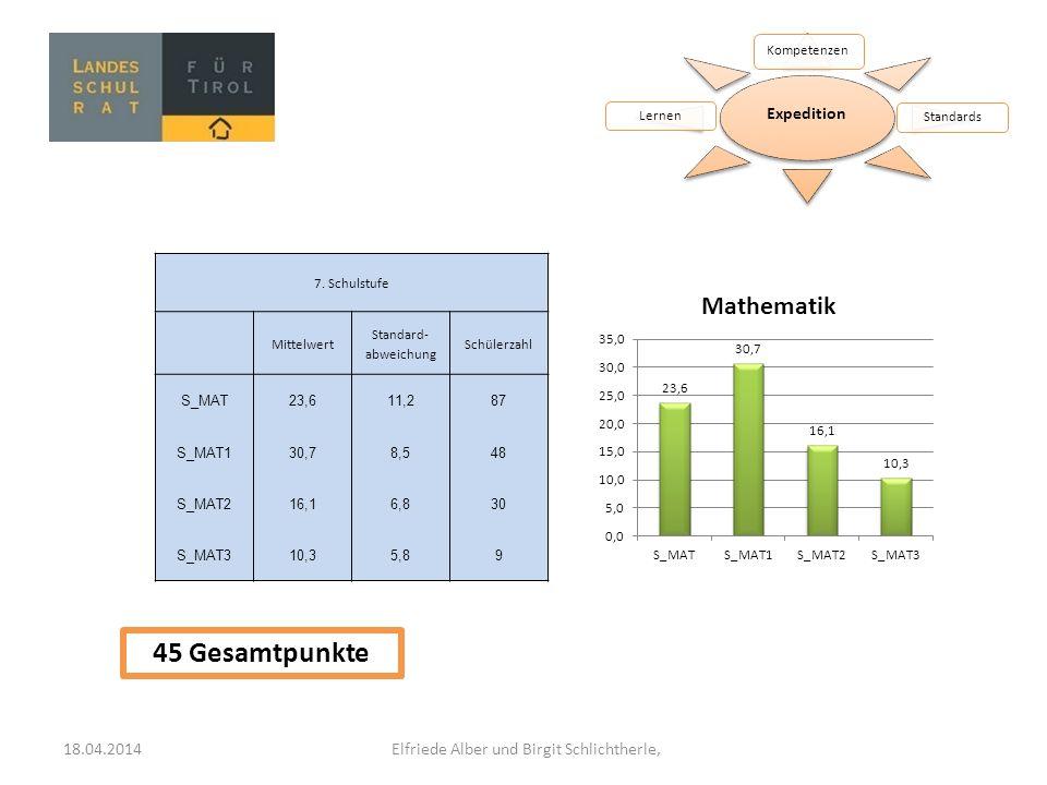 Expedition Kompetenzen StandardsLernen 7. Schulstufe Mittelwert Standard- abweichung Schülerzahl S_MAT23,611,287 S_MAT130,78,548 S_MAT216,16,830 S_MAT