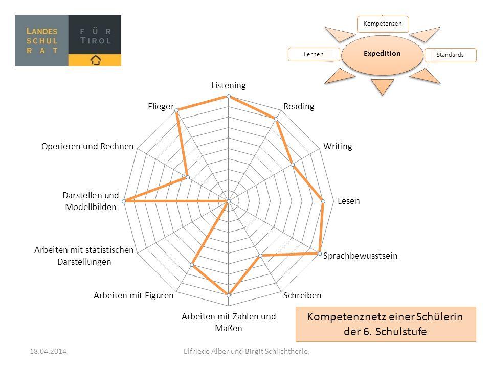 Expedition Kompetenzen StandardsLernen Kompetenznetz einer Schülerin der 6. Schulstufe 18.04.2014 Elfriede Alber und Birgit Schlichtherle,