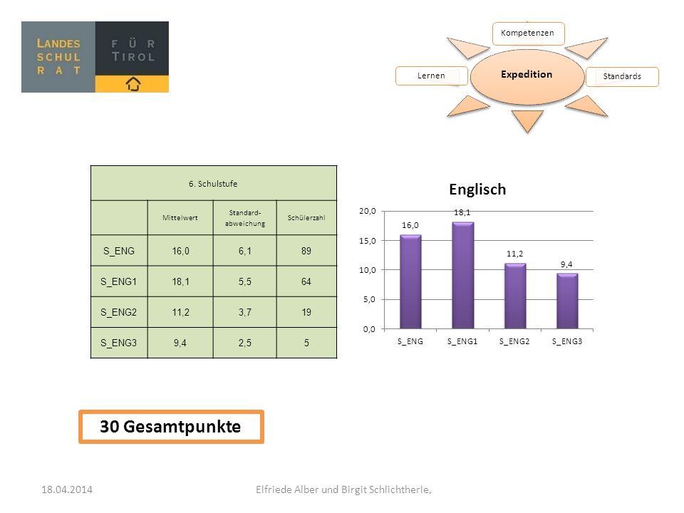 Expedition Kompetenzen StandardsLernen 6. Schulstufe Mittelwert Standard- abweichung Schülerzahl S_ENG16,06,189 S_ENG118,15,564 S_ENG211,23,719 S_ENG3