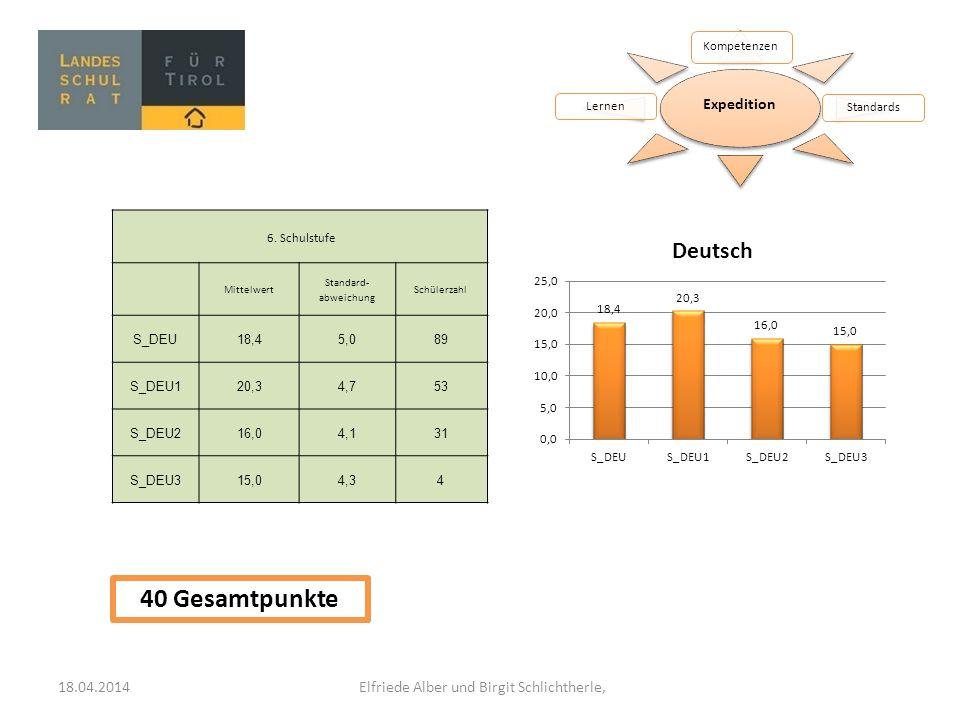 Expedition Kompetenzen StandardsLernen 6. Schulstufe Mittelwert Standard- abweichung Schülerzahl S_DEU18,45,089 S_DEU120,34,753 S_DEU216,04,131 S_DEU3