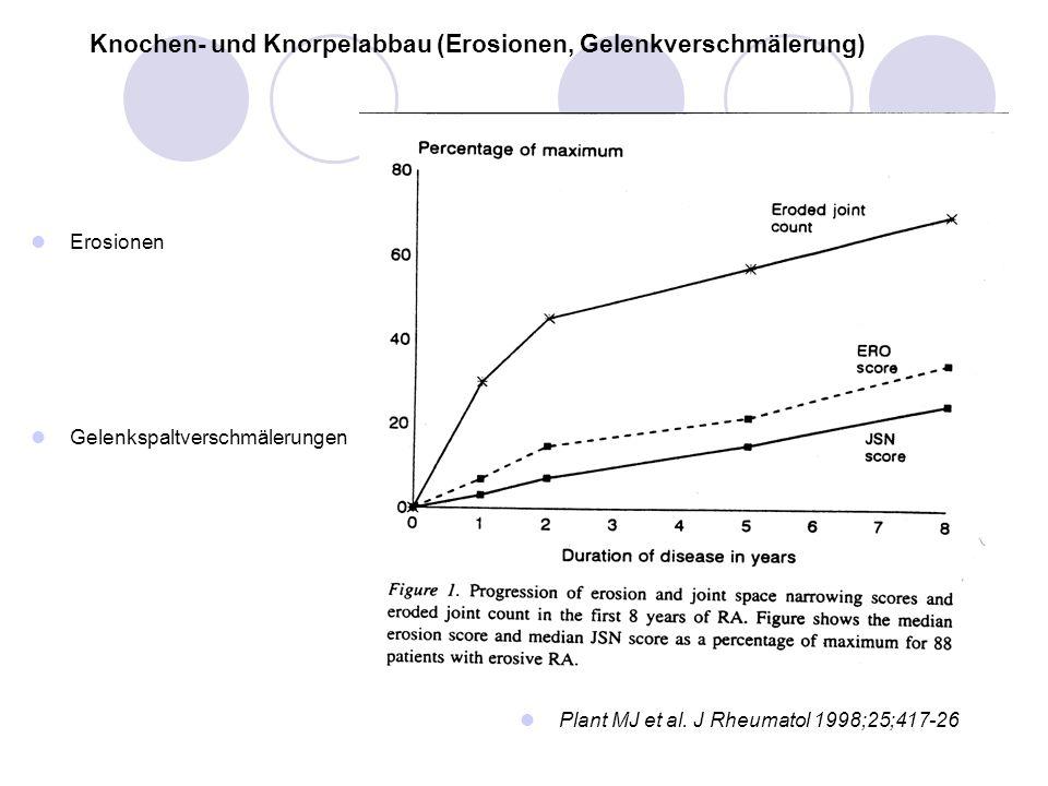 Knochen- und Knorpelabbau (Erosionen, Gelenkverschmälerung) Erosionen Gelenkspaltverschmälerungen Plant MJ et al. J Rheumatol 1998;25;417-26