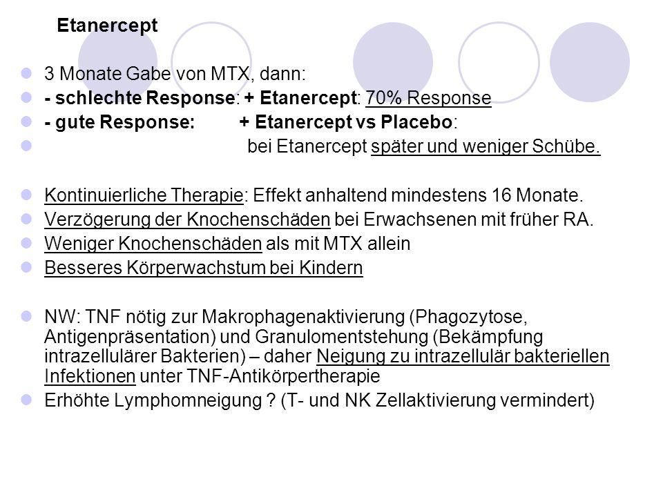 Etanercept 3 Monate Gabe von MTX, dann: - schlechte Response: + Etanercept: 70% Response - gute Response: + Etanercept vs Placebo: bei Etanercept spät