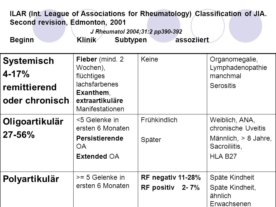 ILAR (Int. League of Associations for Rheumatology) Classification of JIA. Second revision, Edmonton, 2001 J Rheumatol 2004;31:2 pp390-392 Beginn Klin