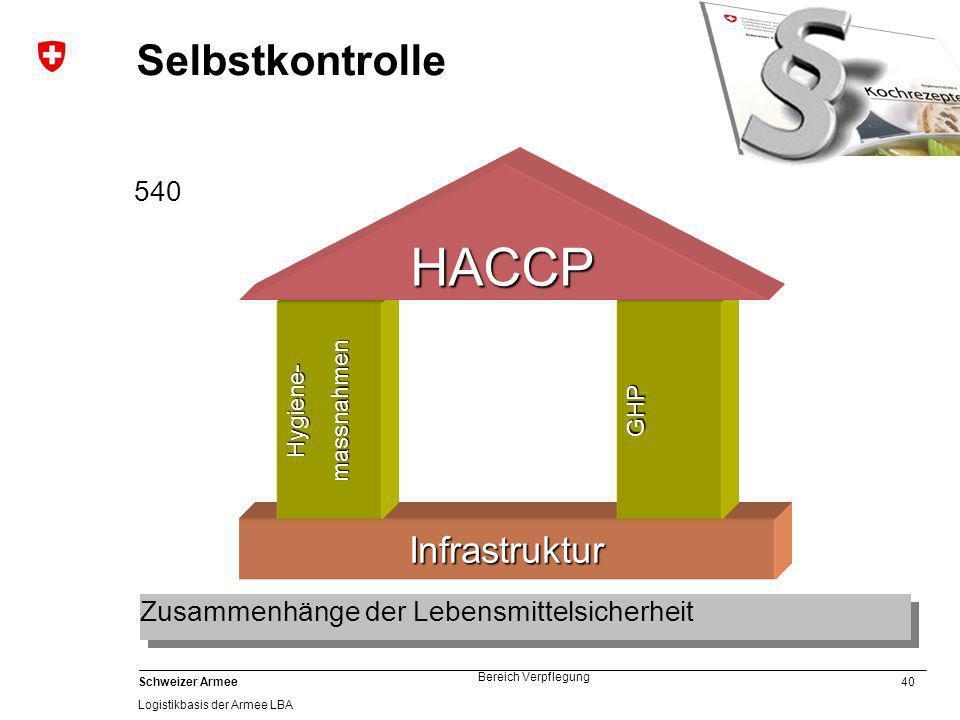 40 Schweizer Armee Logistikbasis der Armee LBA Bereich Verpflegung Selbstkontrolle 540 Zusammenhänge der Lebensmittelsicherheit Infrastruktur Hygiene-massnahmen GHP HACCP