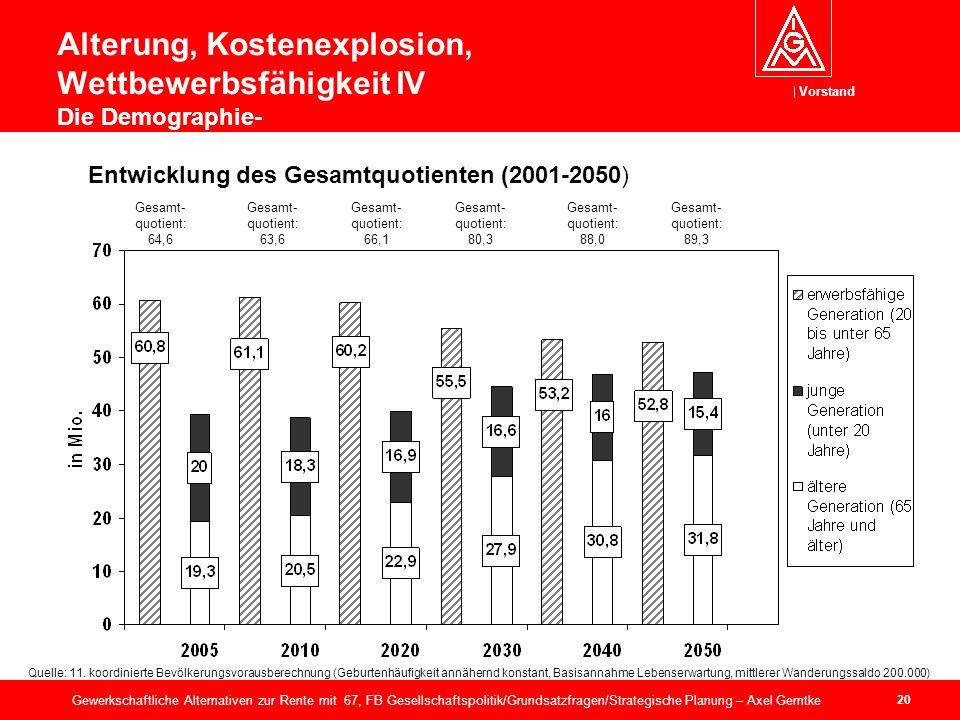 Vorstand 20 Gewerkschaftliche Alternativen zur Rente mit 67, FB Gesellschaftspolitik/Grundsatzfragen/Strategische Planung – Axel Gerntke Alterung, Kostenexplosion, Wettbewerbsfähigkeit IV Die Demographie- Gesamt- quotient: 64,6 Gesamt- quotient: 63,6 Gesamt- quotient: 66,1 Gesamt- quotient: 88,0 Gesamt- quotient: 80,3 Gesamt- quotient: 89,3 Entwicklung des Gesamtquotienten (2001-2050) Quelle: 11.