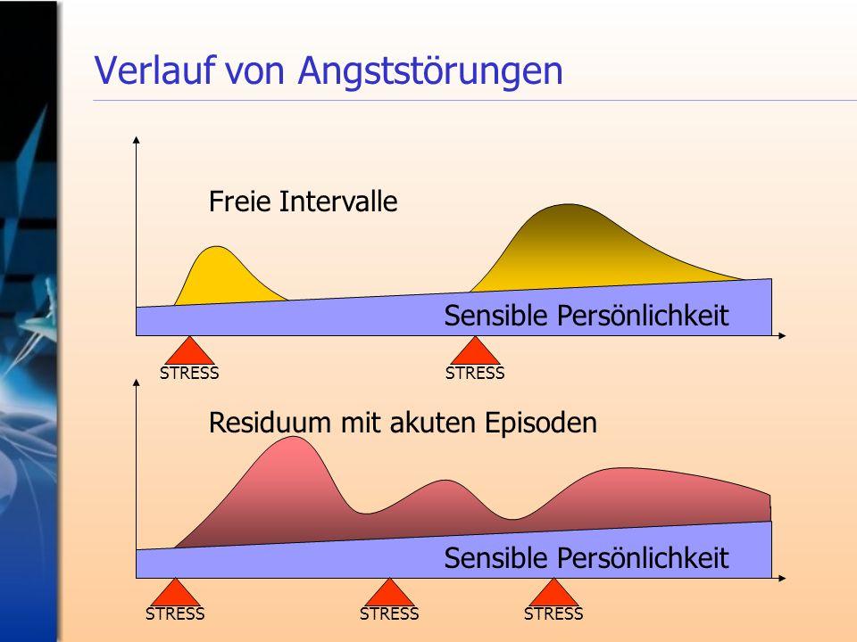 Verlauf von Angststörungen Sensible Persönlichkeit Freie Intervalle STRESS Sensible Persönlichkeit Residuum mit akuten Episoden STRESS