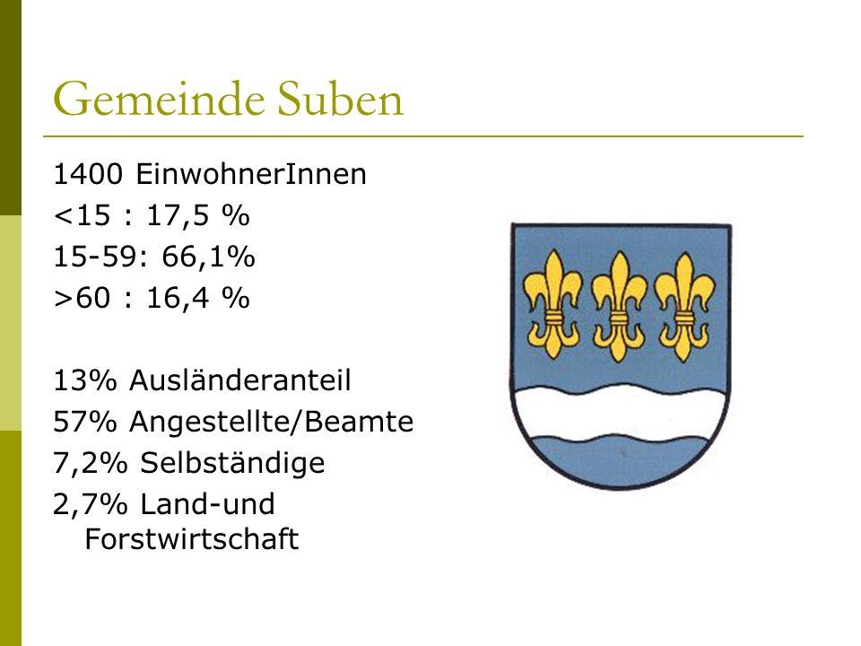 Gemeinde Suben 1400 EinwohnerInnen <15 : 17,5 % 15-59: 66,1% >60 : 16,4 % 13% Ausländeranteil 57% Angestellte/Beamte 7,2% Selbständige 2,7% Land-und Forstwirtschaft