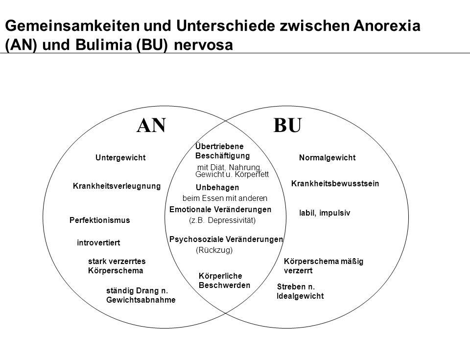 Genetische Faktoren: Zwillingsstudien Genetischer Varianzanteil: Anorexia nevosa: 58-85% Bulimia Nervosa: 28-83%