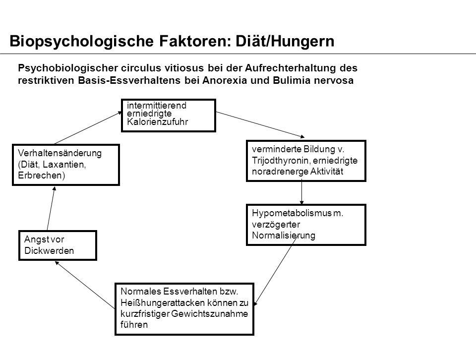 Psychosoziale Faktoren: Familiäre Interaktions-und Kommunikationsmuster Minuchin et al.