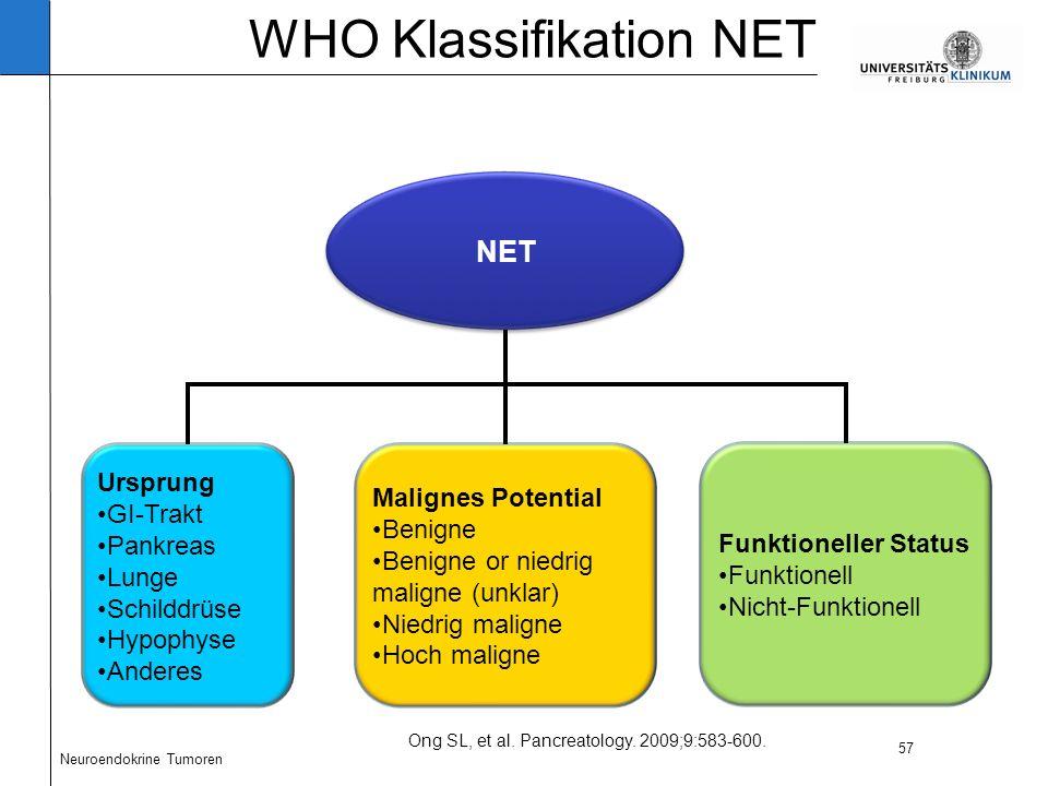 57 Ong SL, et al. Pancreatology. 2009;9:583-600.