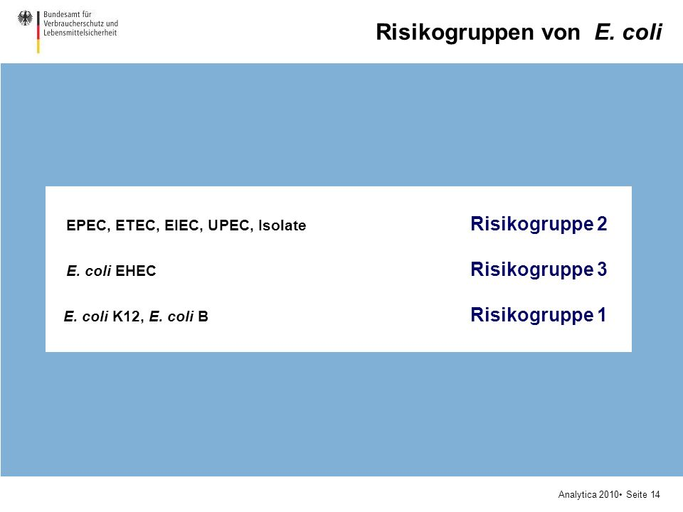 Analytica 2010 Seite 14 Risikogruppen von E. coli EPEC, ETEC, EIEC, UPEC, Isolate Risikogruppe 2 E. coli EHEC Risikogruppe 3 E. coli K12, E. coli B Ri