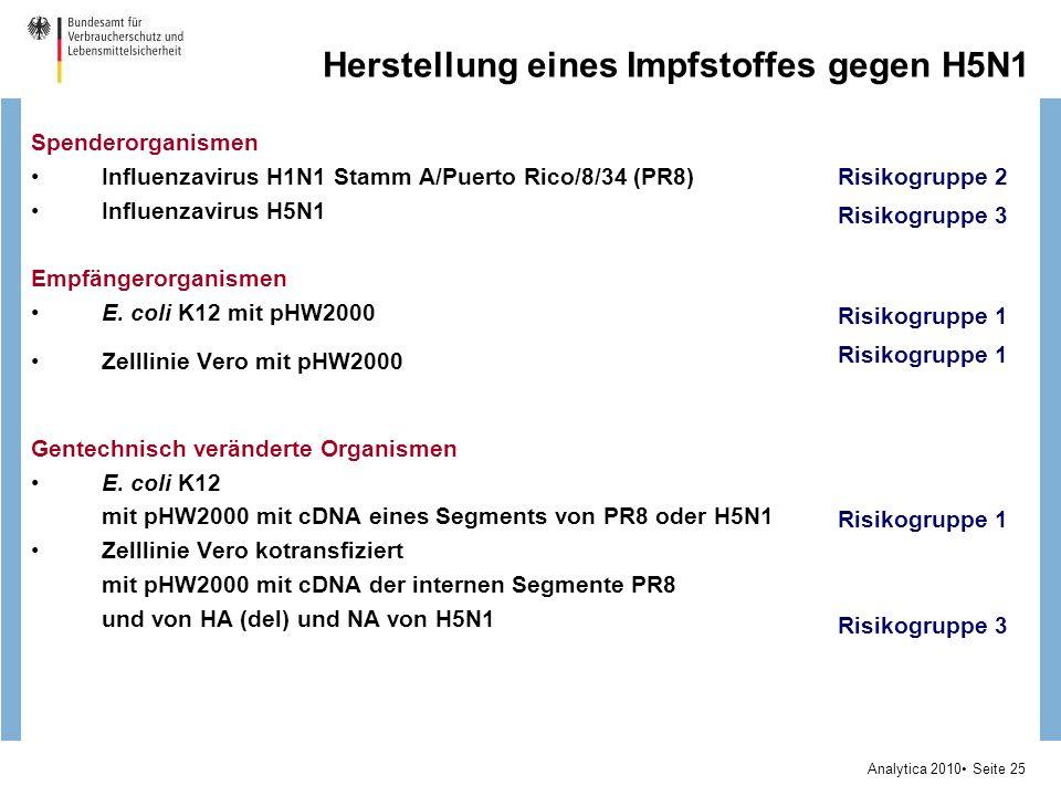 Analytica 2010 Seite 25 Herstellung eines Impfstoffes gegen H5N1 Spenderorganismen Influenzavirus H1N1 Stamm A/Puerto Rico/8/34 (PR8) Influenzavirus H