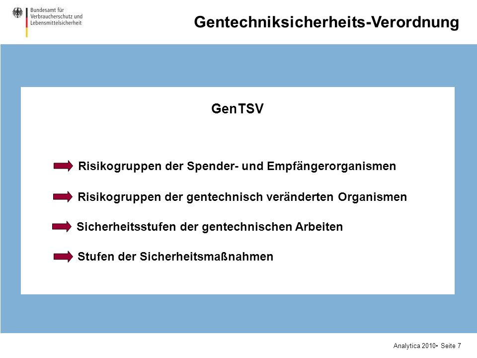 Analytica 2010 Seite 7 GenTSV Gentechniksicherheits-Verordnung Risikogruppen der Spender- und Empfängerorganismen Risikogruppen der gentechnisch verän